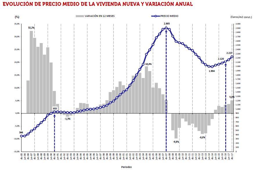 Tendencias en precio de vivienda un futuro inc modo - Futuro precio vivienda ...